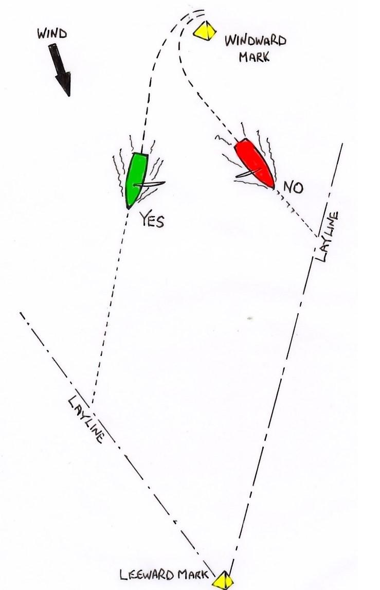 downwind strategy diagram 1